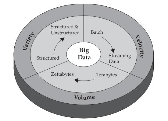 Big Data 3Vs
