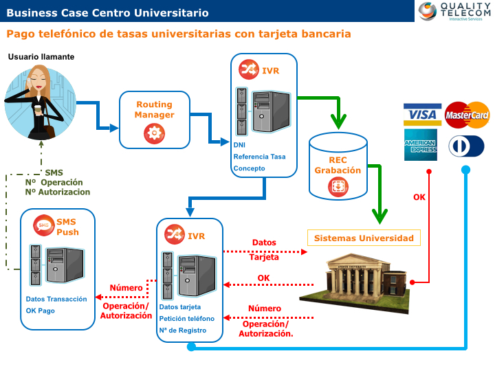 Business Case Universidad